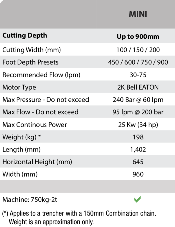 Digga Mini Bigfoot Trencher specifications.