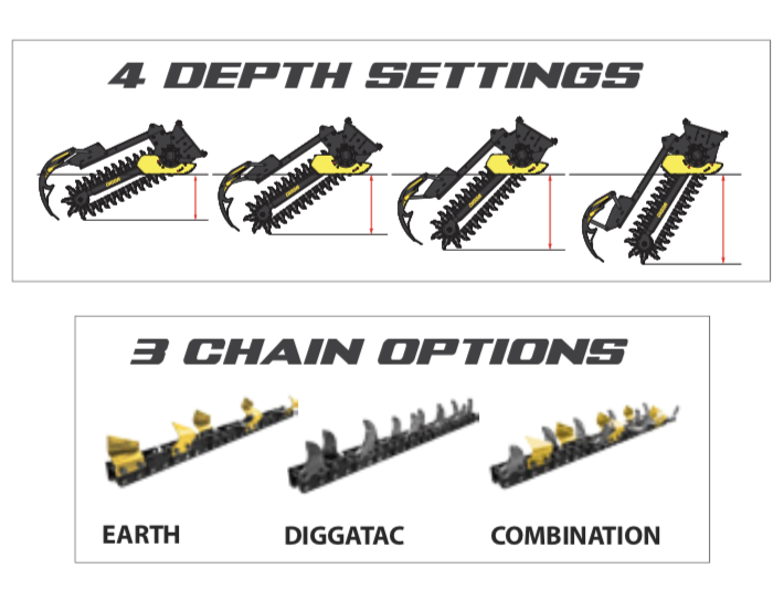 Digga Mini Bigfoot Trencher attachments.